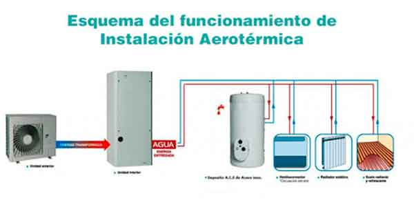 instalaciones de Aerotermia